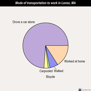 Lenox mode of transportation to work chart