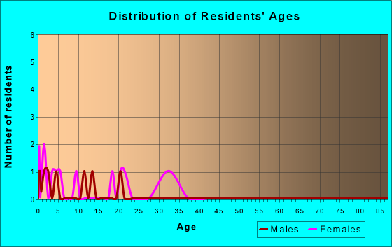 Age and Sex of Residents in Cortez Park in Cortez, CO