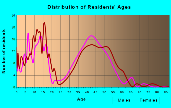 Age and Sex of Residents in Southeast in Aurora, CO