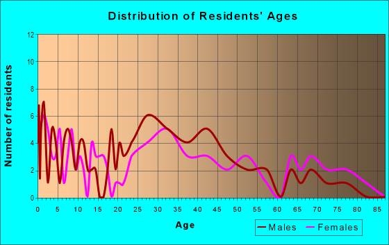 Age and Sex of Residents in Fletcher Plaza in Aurora, CO