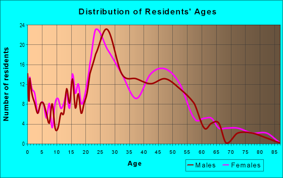 Age and Sex of Residents in Mesa in Colorado Springs, CO
