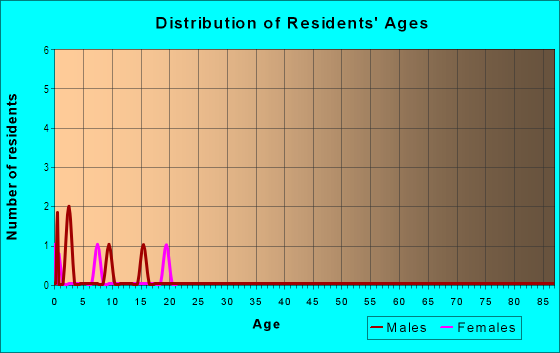 Age and Sex of Residents in Waterman Woods in Fayetteville, AR