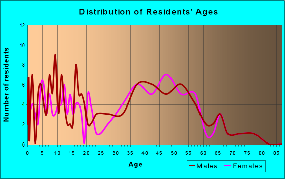 Age and Sex of Residents in Wedington Woods in Fayetteville, AR
