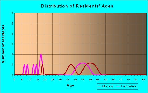 Age and Sex of Residents in Misty Meadow in Vero Beach, FL