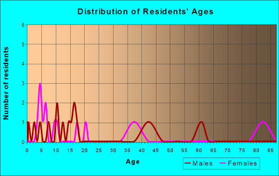 Age and Sex of Residents in Ranchita Mobile Home Park in Grand Junction, CO
