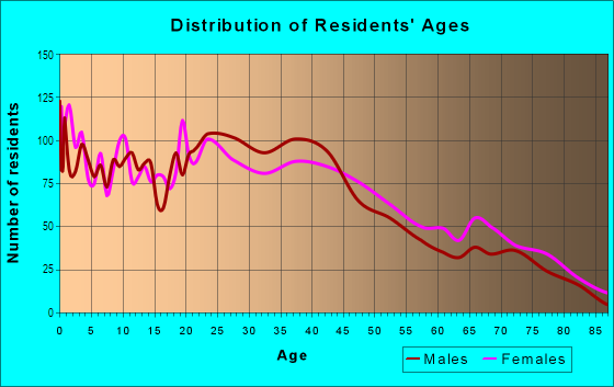 Age and Sex of Residents in Knob Hill in Colorado Springs, CO