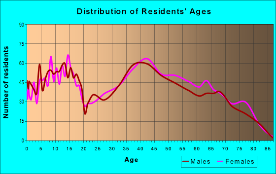 Age and Sex of Residents in Rustic Hills in Colorado Springs, CO