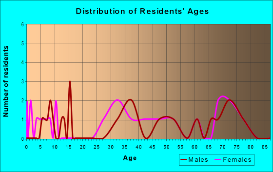 Age and Sex of Residents in Mesa Valley Estates in Grand Junction, CO