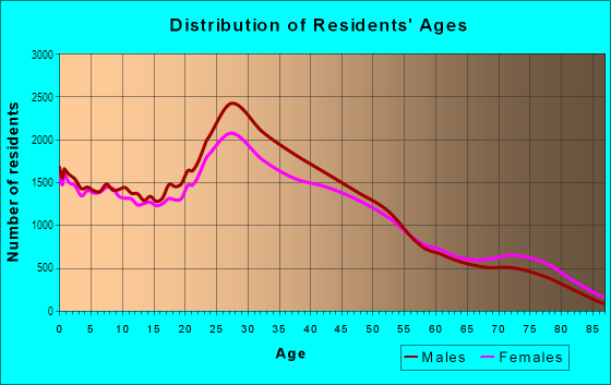 Age and Sex of Residents in Southwest in Denver, CO