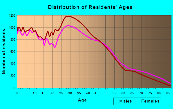 Age and Sex of Residents in Northeast in Denver, CO