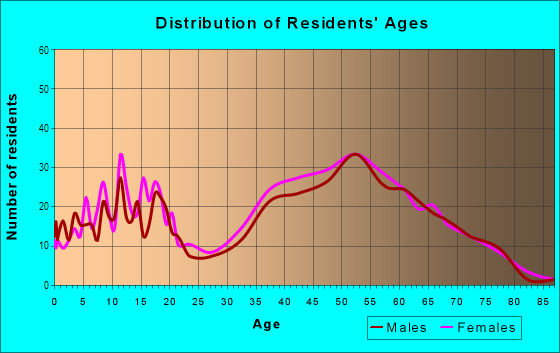 Age and Sex of Residents in Arrowhead in Montgomery, AL