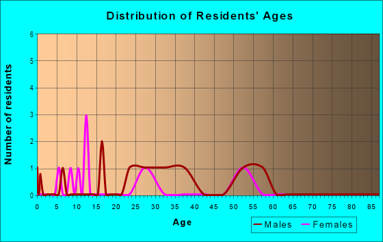 Age and Sex of Residents in Mapleton in Denver, CO