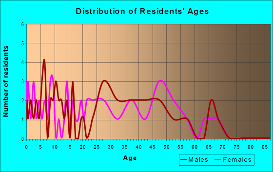 Age and Sex of Residents in Sunset in Westminster, CO