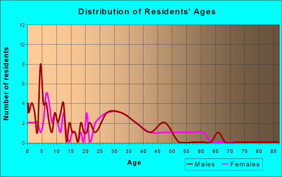 Age and Sex of Residents in Ridgemor Manor in Westminster, CO