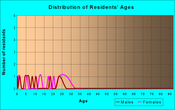Age and Sex of Residents in Lowell Terrace in Westminster, CO