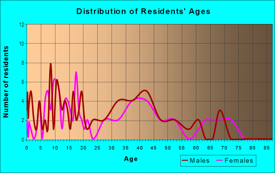 Age and Sex of Residents in Hillsdale in Westminster, CO