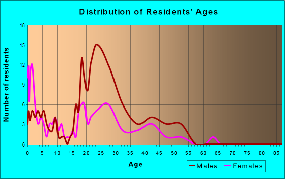 Age and Sex of Residents in Federalview in Westminster, CO