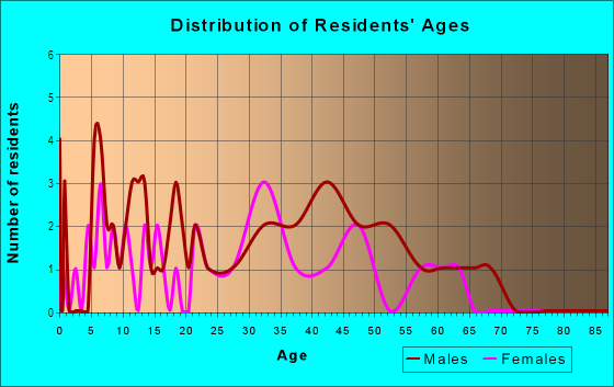 Age and Sex of Residents in Country Meadows in Westminster, CO