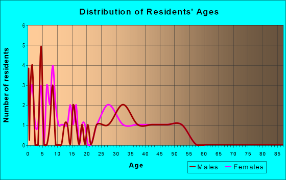 Age and Sex of Residents in Yorktown Homes in Denver, CO
