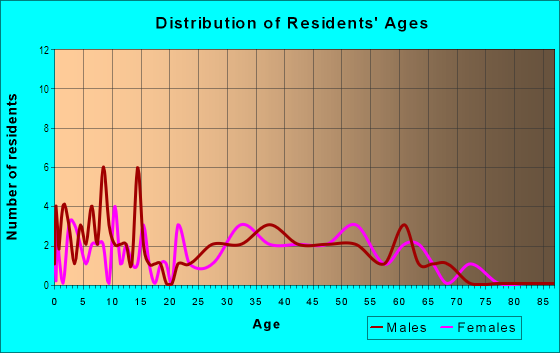 Age and Sex of Residents in Valley Hi in Denver, CO