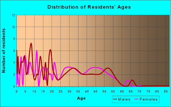 Age and Sex of Residents in Thornton Meadows in Denver, CO