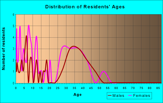 Age and Sex of Residents in The Settlement at Hunters Glen in Denver, CO