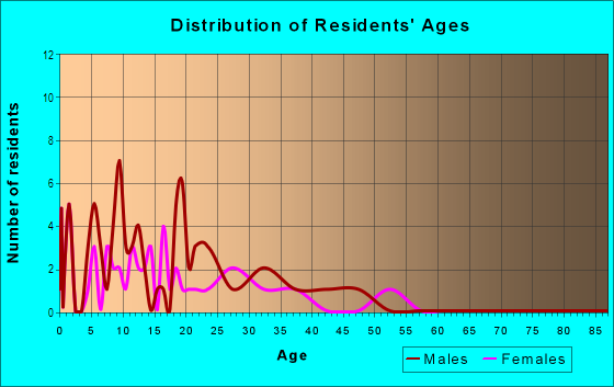 Age and Sex of Residents in Prairie Green Condominiums in Denver, CO