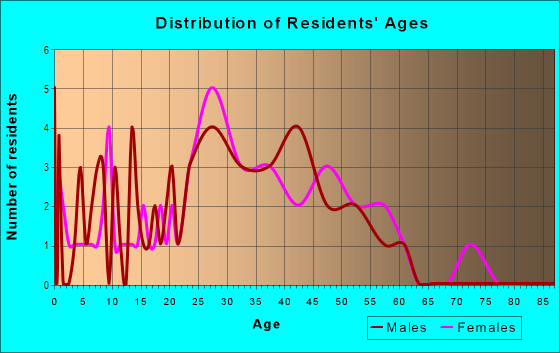 Age and Sex of Residents in Oakshire in Denver, CO