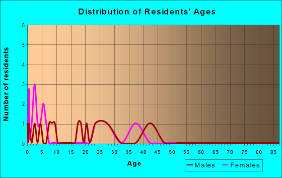 Age and Sex of Residents in Haven Acres in Aurora, CO