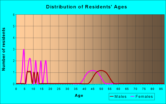 Age and Sex of Residents in Northridge Retail Center in Denver, CO