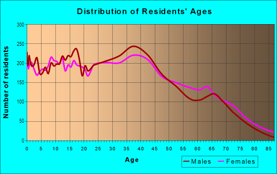 Age and Sex of Residents in Northglenn in Denver, CO