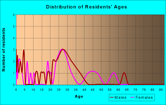 Age and Sex of Residents in North Creek in Denver, CO