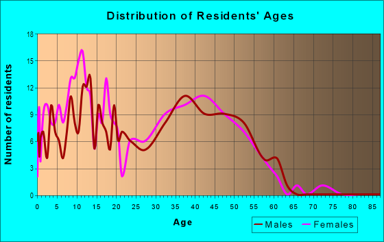 Age and Sex of Residents in Mc Coy Hills in Denver, CO