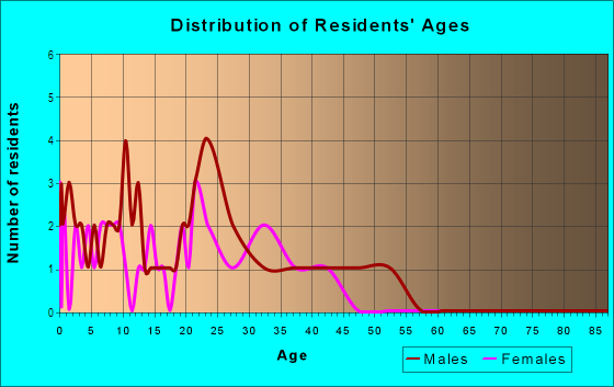 Age and Sex of Residents in Straits in Aurora, CO