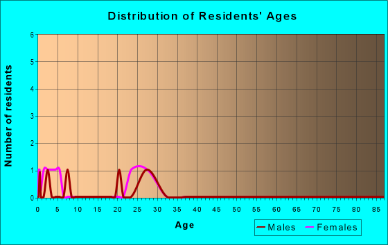 Age and Sex of Residents in The Vineyard in Aurora, CO