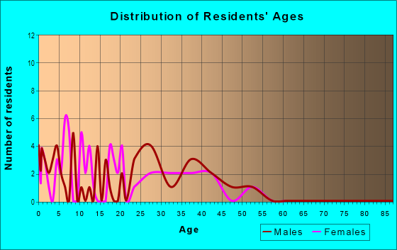Age and Sex of Residents in Virginia Heights in Aurora, CO