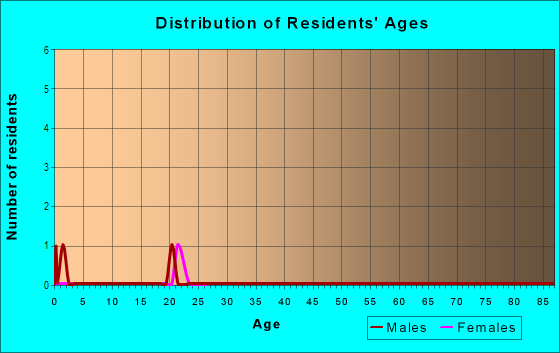 Age and Sex of Residents in Homestead Heights in Denver, CO