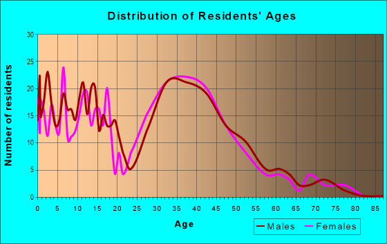Age and Sex of Residents in Edgewood Place in Mobile, AL