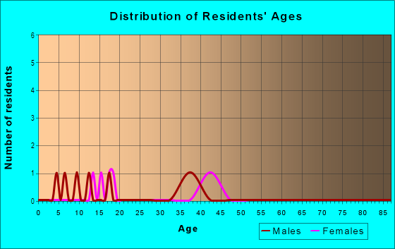Age and Sex of Residents in Holly Ridge in Denver, CO