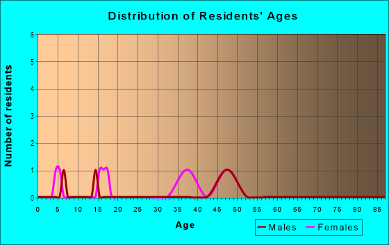 Age and Sex of Residents in Hi Land Acres in Brighton, CO