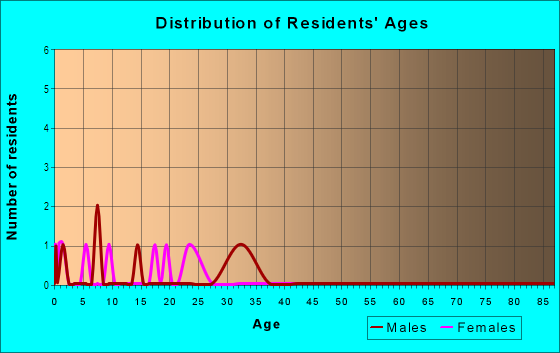 Age and Sex of Residents in Globe Heights in Denver, CO