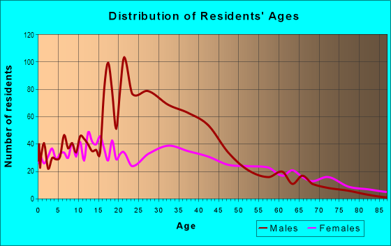 Age and Sex of Residents in Dixwell in New Haven, CT