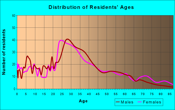 Age and Sex of Residents in Mill River in New Haven, CT