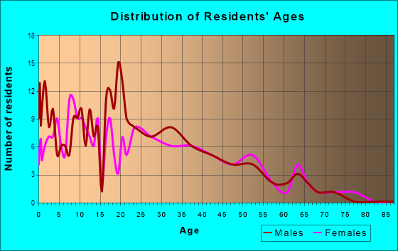 Age and Sex of Residents in Enterprise Zone in Bridgeport, CT
