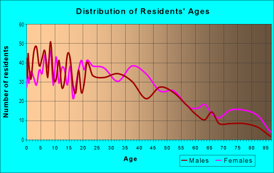 Age and Sex of Residents in Mill Hill in Bridgeport, CT