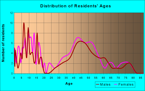 Age and Sex of Residents in Kings Highway North Historic District in Westport, CT
