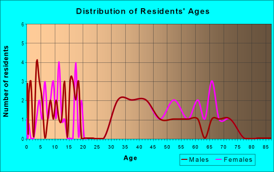 Age and Sex of Residents in Hale Court in Westport, CT