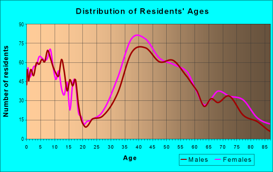 Age and Sex of Residents in Saugatuck in Westport, CT