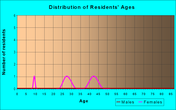 Age and Sex of Residents in National Hall Historic District in Westport, CT