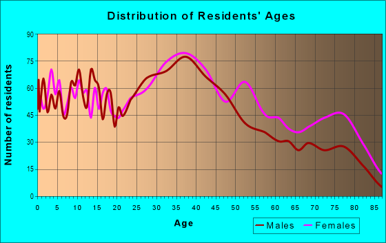 Age and Sex of Residents in Upper Madison in Bridgeport, CT